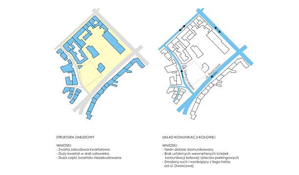 Schematy urbanistyczne
