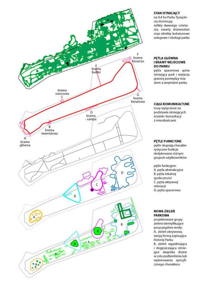 Park Tysiąclecia w Zielonej Górze. Projekt: BudCud