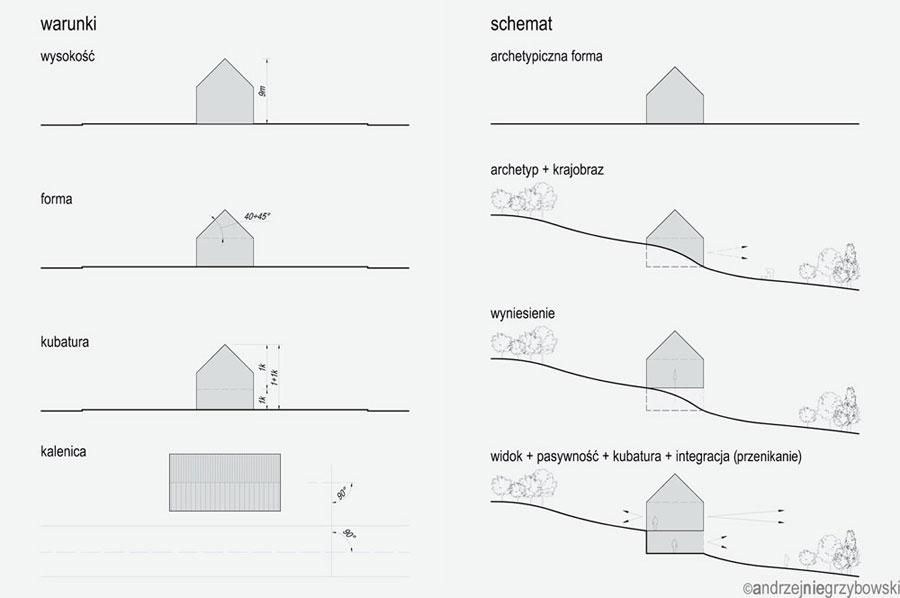Lewitująca Chata Kaszubska. Projekt: Architekt Andrzej Niegrzybowski