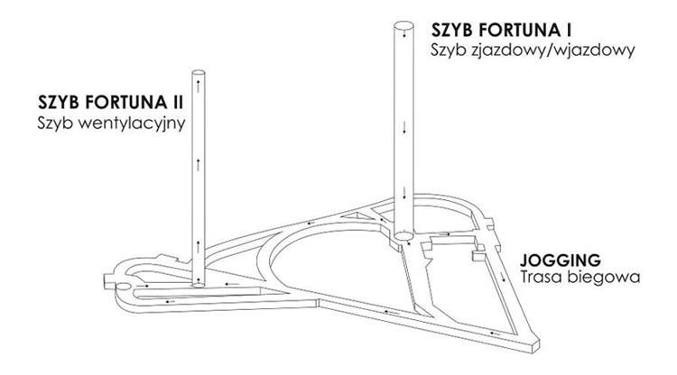 Adaptacja kopalni na ośrodek sportowy w Katowicach - projekt dyplomowy Doroty Pilor
