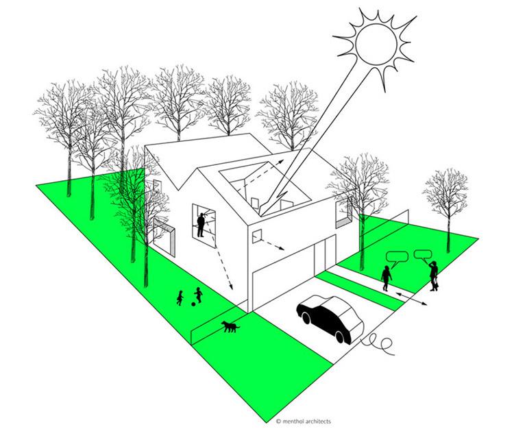 SunGarden - Energooszczędny dom w Poznaniu. Projekt: Menthol Architects