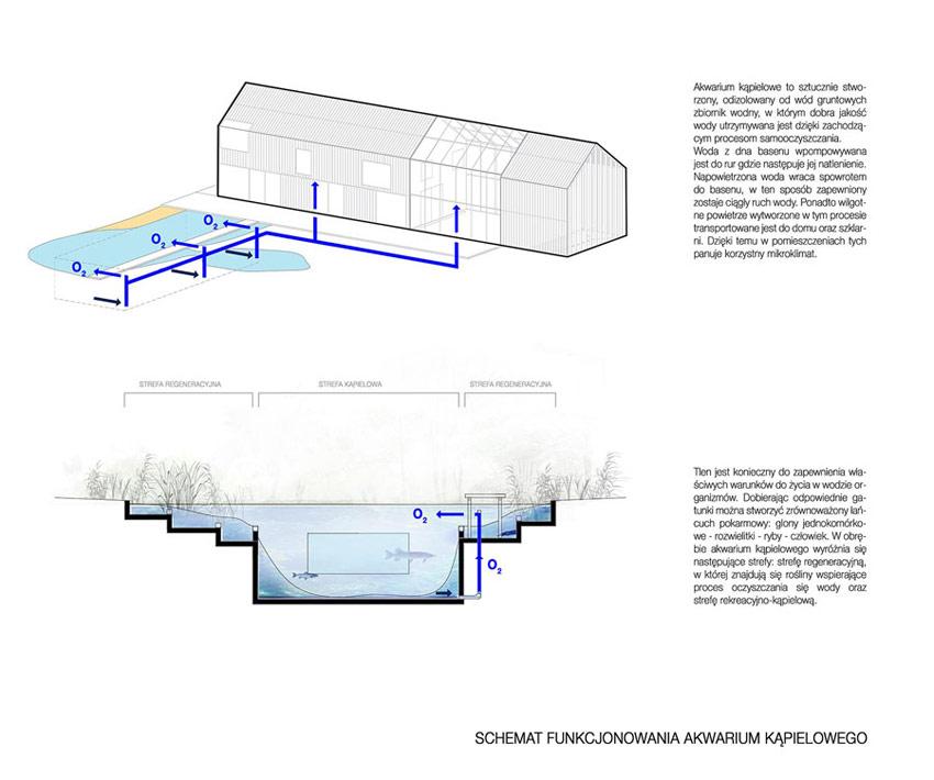 Dom Symbiotyczny. Projekt: BXBstudio Bogusław Barnaś & Studio Projektowe Paweł Jarosz